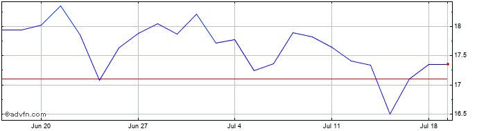 1 Month Clariant Share Price Chart