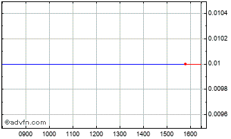 Intraday Relief Therapeu Chart