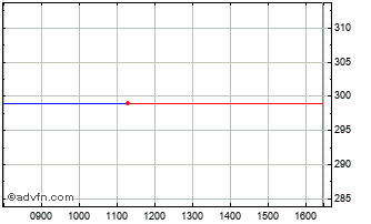 Intraday VZ Holding N Or Chart