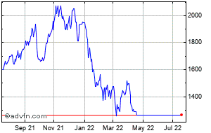 Straumann Share Price  0QMV - Stock Quote, Charts, Trade History