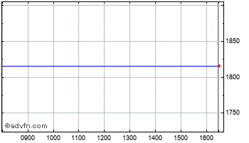 Intraday Interroll Holdi Chart