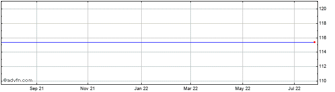 1 Year Autoneum Share Price Chart