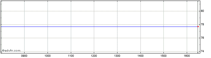 Intraday Pargesa Share Price Chart for 27/10/2020