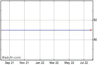 1 Year Cicor Technolog Chart