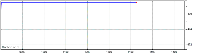 Intraday Geberit Share Price Chart for 17/10/2019