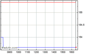 Intraday Baloise Chart
