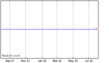 1 Year Starrag Group H Chart