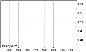 Intraday Evolva Chart