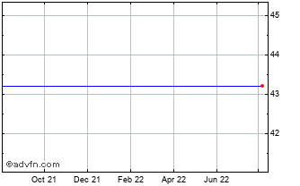 1 Year PG&E Ord Chart