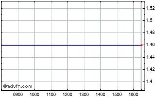 Intraday Novisource Chart