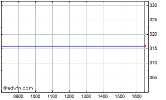 Intraday Victoria Park P Chart