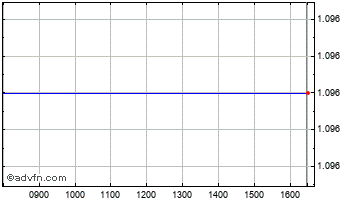 Intraday Txcell Ord Chart