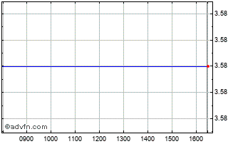 Intraday Weatherford Chart