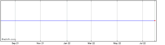 1 Year Bactiguard Hold Share Price Chart