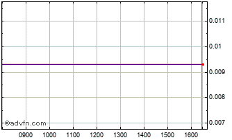 Intraday 3w Power Chart