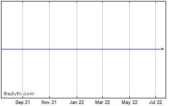 1 Year Magseis Ord Chart