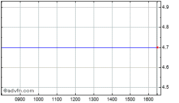 Intraday Aqualis Ord Chart