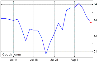 1 Month Coca-Cola Ord Chart