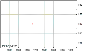 Intraday Great Panther S Chart