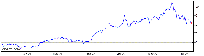 1 Year Exxon Mobil Ord Share Price Chart