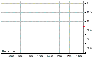 Intraday Cdrl Ord Chart