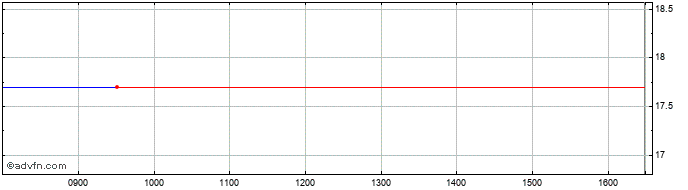 Intraday Lucas Bols Amsterdam Bv Share Price Chart for 18/4/2021