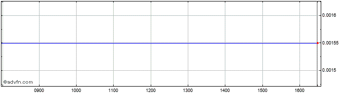 Intraday Banca Carige Spa Cassa D... Share Price Chart for 23/10/2019