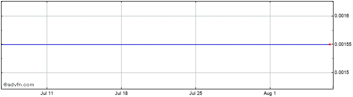 1 Month Banca Carige Spa Cassa D... Share Price Chart