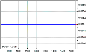 Intraday Heliocentris En Chart