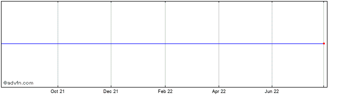 1 Year Kotipizza Group Oyj Share Price Chart