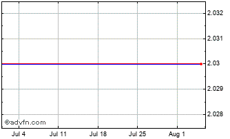 1 Month Cerenis Therapeutics Chart