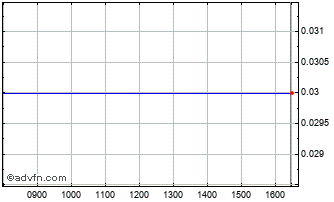 Intraday Microskin Ord Chart