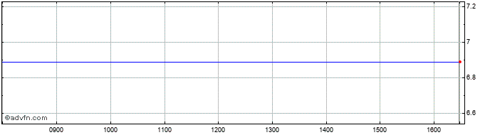 Intraday Berentzen Gruppe Share Price Chart for 14/8/2020