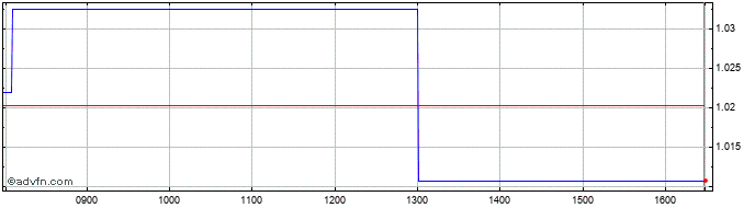 Intraday Solocal Share Price Chart for 01/3/2021