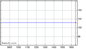Intraday Camurus Ord Chart