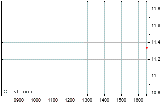 Intraday Openjobmetis Sp Chart