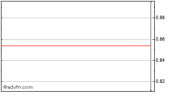 Intraday Energijos Skirs Chart