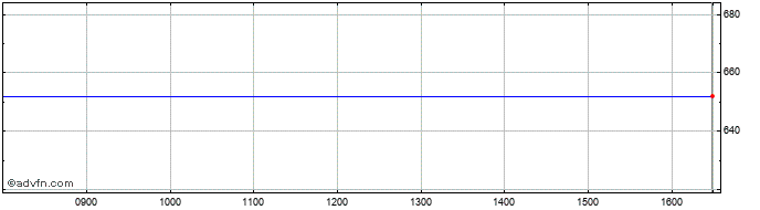 Intraday Tivoli A/s Share Price Chart for 27/2/2020