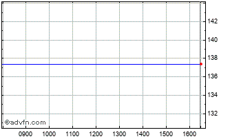 Intraday Investment Oere Chart