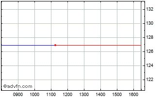 Intraday Cosmo Pharmaceuticals Nv Chart