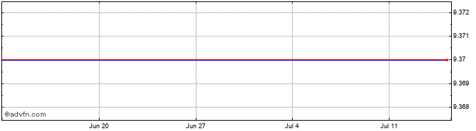 1 Month Singulus Technologies Share Price Chart
