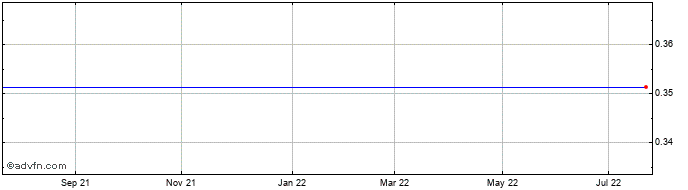 1 Year Nyrstar Nv Share Price Chart