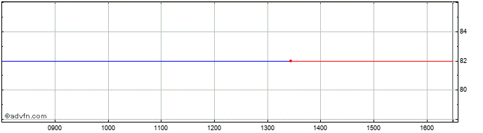 Intraday Nordic Waterproofing Hol... Share Price Chart for 17/4/2021