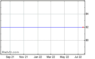 1 Year Nordic Waterproofing Hol... Chart