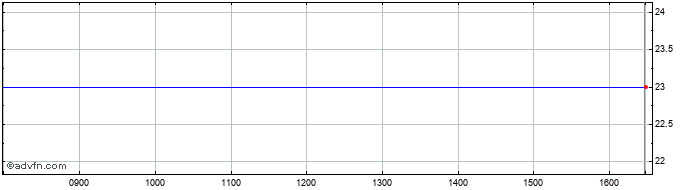 Intraday Alligator Bioscience Ab Share Price Chart for 19/1/2020