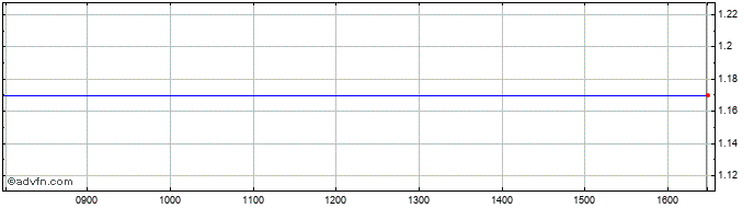 Intraday Elemental Share Price Chart for 27/10/2020