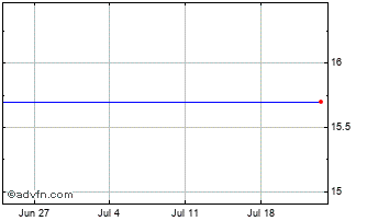 1 Month Edgeware Ab (publ) Chart