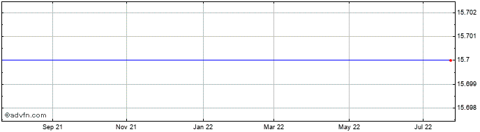 1 Year Edgeware Ab (publ) Share Price Chart