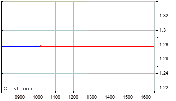 Intraday Cenergy Ord Chart