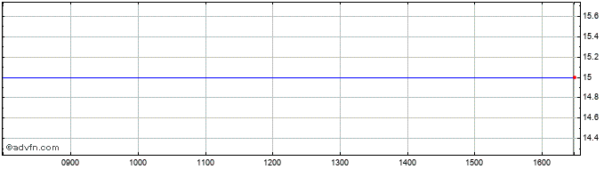 Intraday Nomad Foods Share Price Chart for 30/10/2020